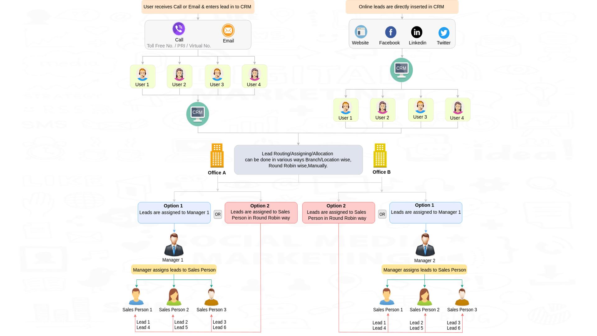 Higher Education Marketing Automation