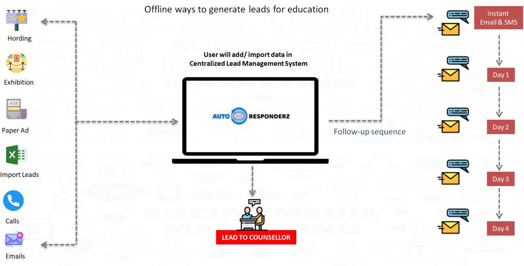 offline-ways-to-generate-leads-for-eduation-school-university